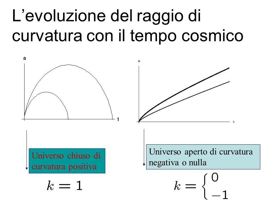 L'evoluzione del raggio di curvatura con il tempo cosmico