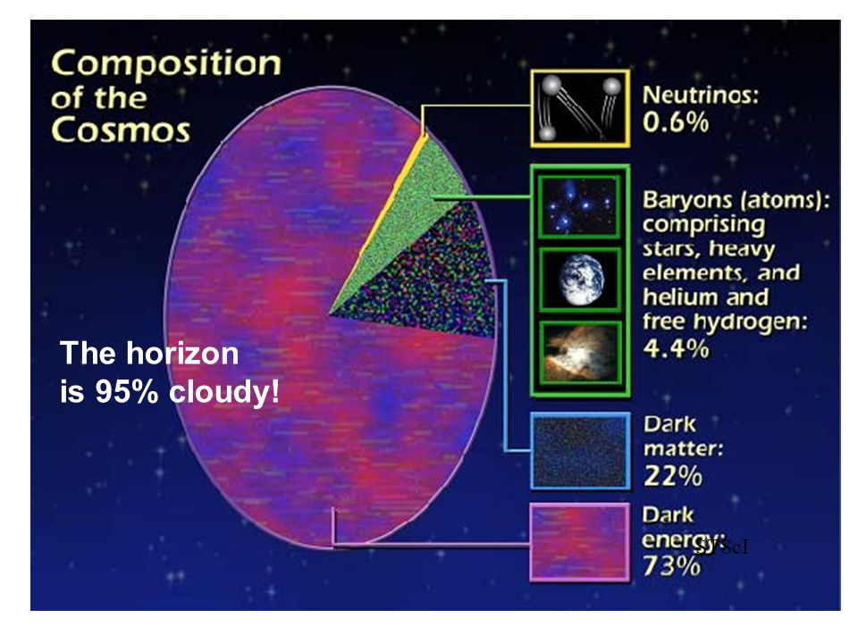 The horizon is 95% cloudy! STScI