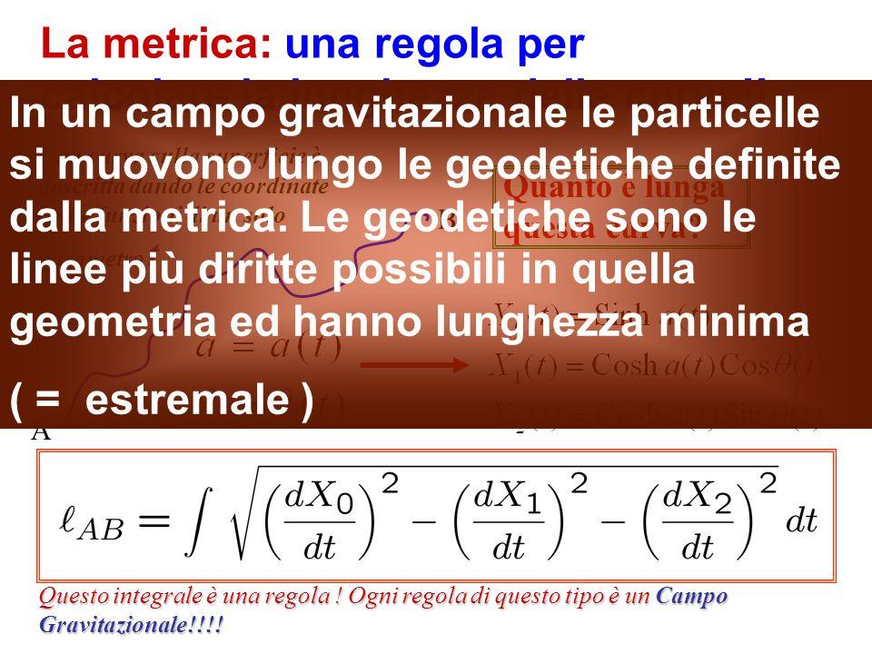 La metrica: una regola per calcolare la lunghezza delle curve!!