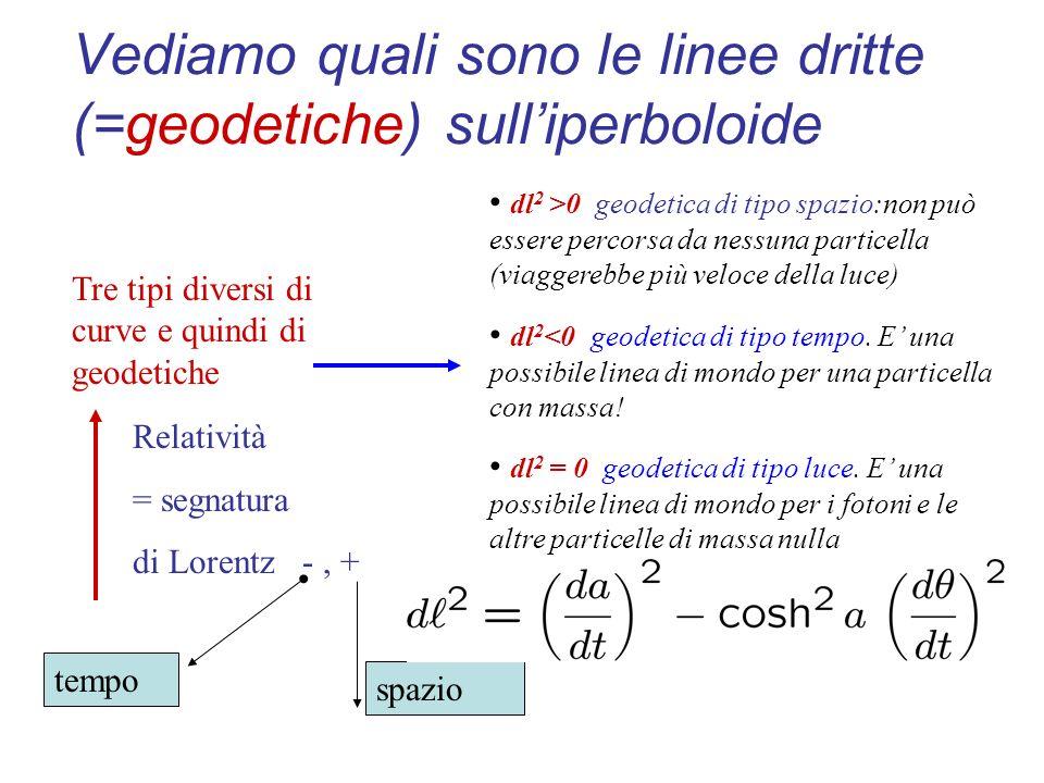 Vediamo quali sono le linee dritte (=geodetiche) sull'iperboloide