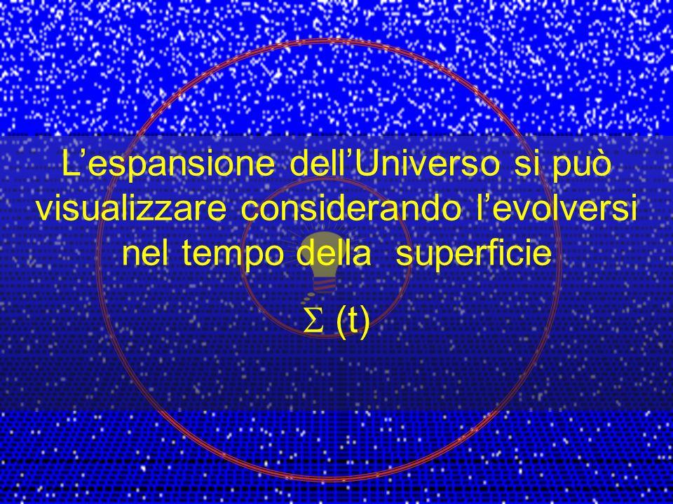 L'espansione dell'Universo si può visualizzare considerando l'evolversi nel tempo della superficie
