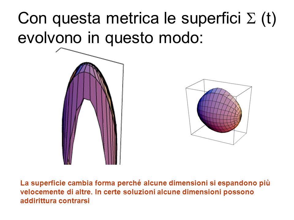 Con questa metrica le superfici  (t) evolvono in questo modo: