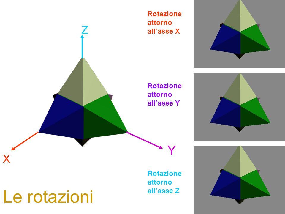 Le rotazioni Y Z X Rotazione attorno all'asse X