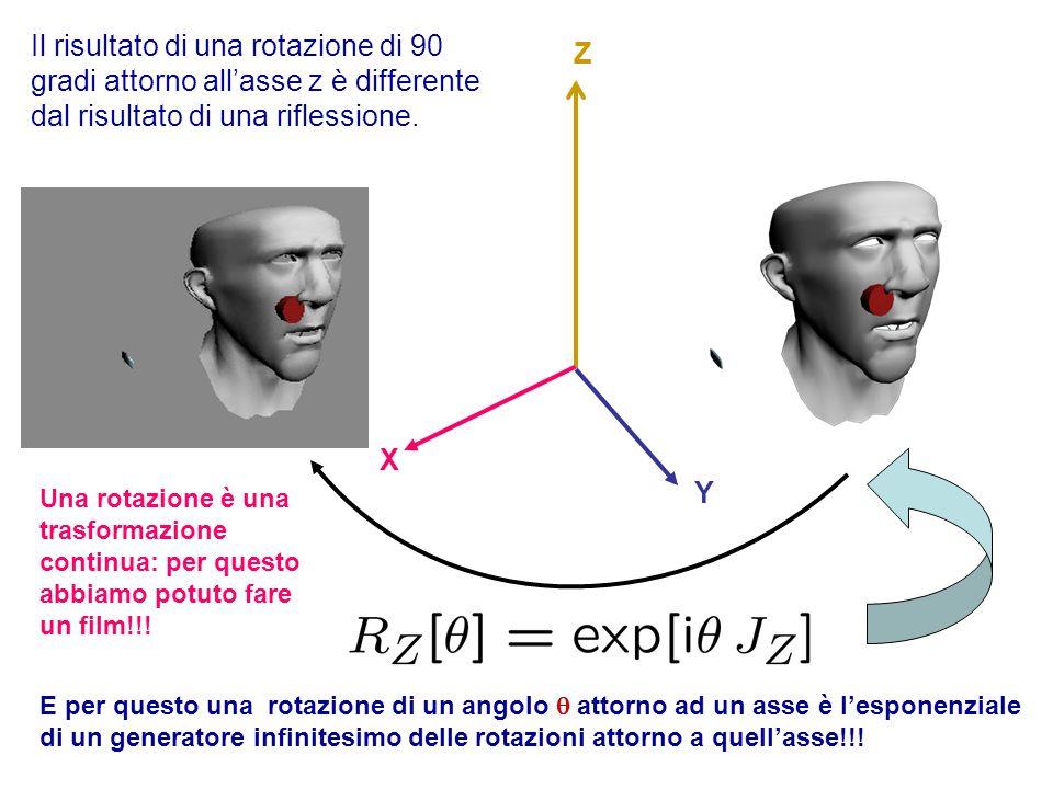 Il risultato di una rotazione di 90 gradi attorno all'asse z è differente dal risultato di una riflessione.
