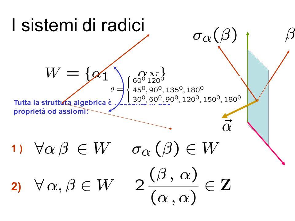 I sistemi di radici Tutta la struttura algebrica è riassunta in due proprietà od assiomi: 1 )