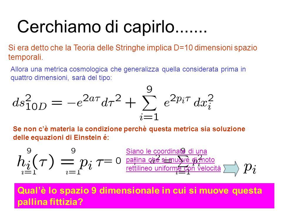 Cerchiamo di capirlo....... Si era detto che la Teoria delle Stringhe implica D=10 dimensioni spazio temporali.