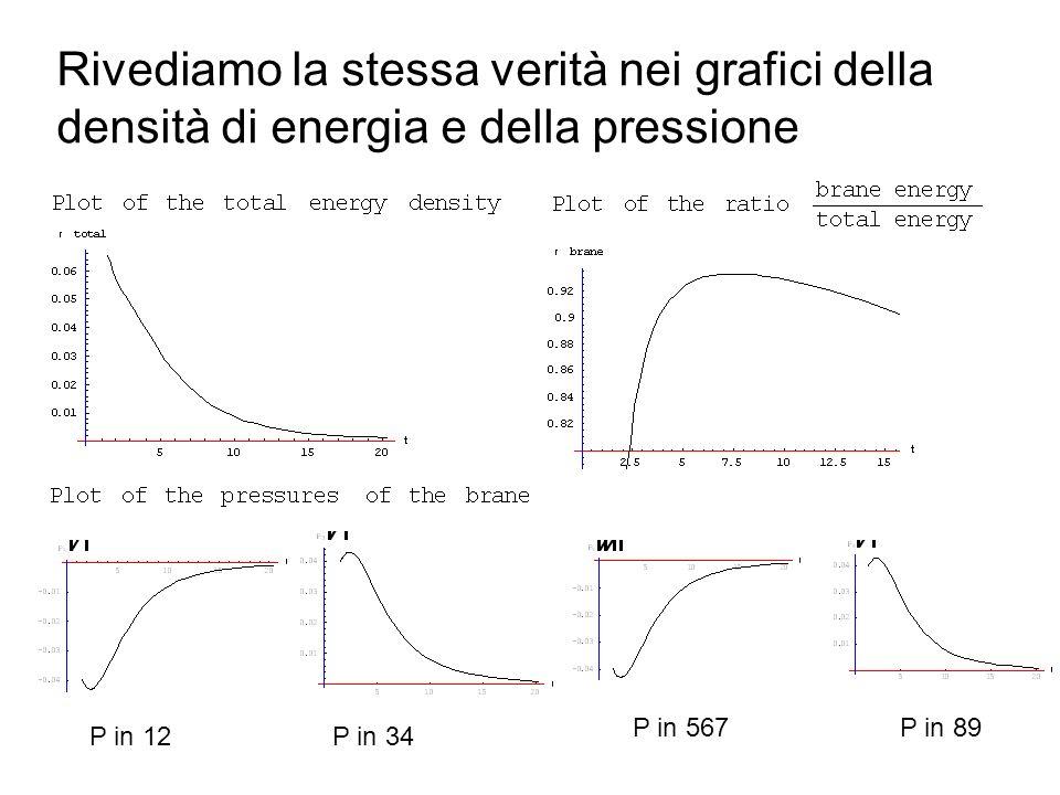 Rivediamo la stessa verità nei grafici della densità di energia e della pressione