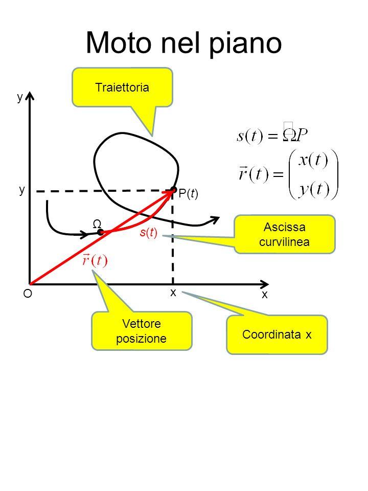 Moto nel piano ● ● Traiettoria y P(t) Ω Ascissa curvilinea s(t) O x