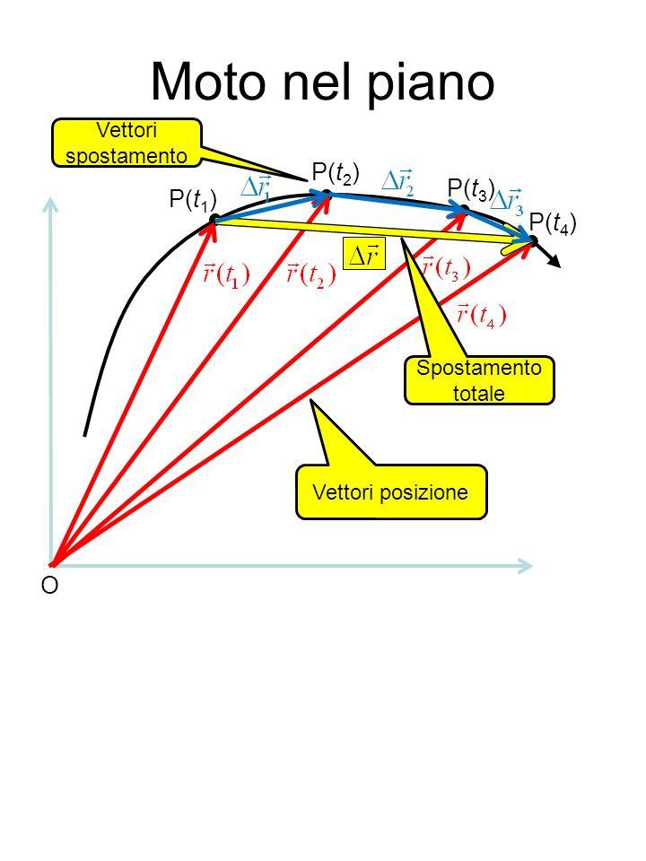 Moto nel piano P(t2) P(t3) P(t1) P(t4) O Vettori spostamento    