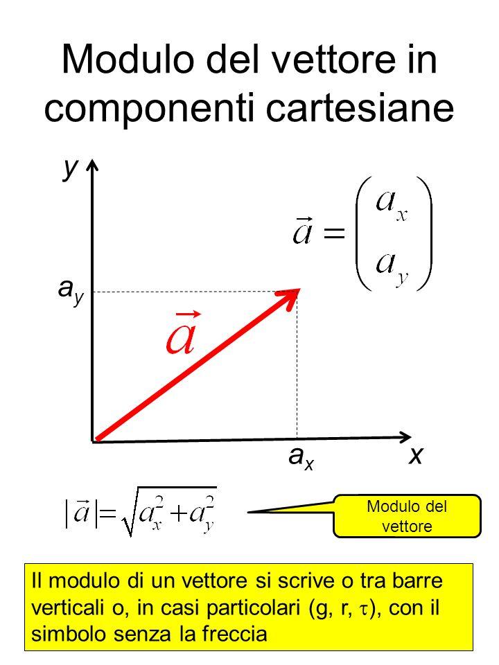 Modulo del vettore in componenti cartesiane