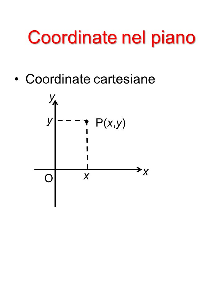 Coordinate nel piano Coordinate cartesiane y O • P(x,y) x