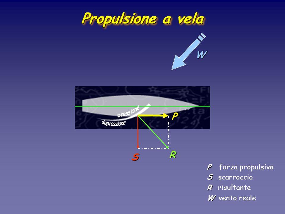 Propulsione a vela W P R S P forza propulsiva S scarroccio