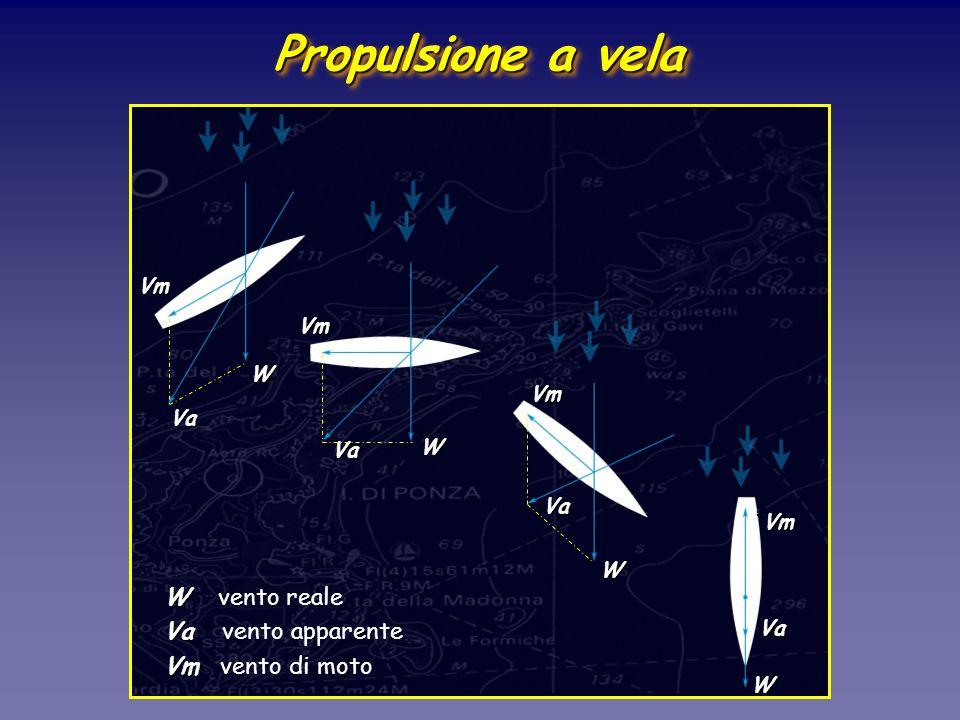 Propulsione a vela W vento reale Va vento apparente Vm vento di moto