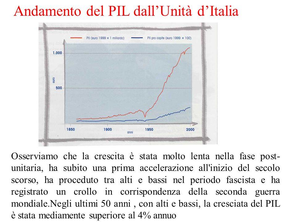 Andamento del PIL dall'Unità d'Italia