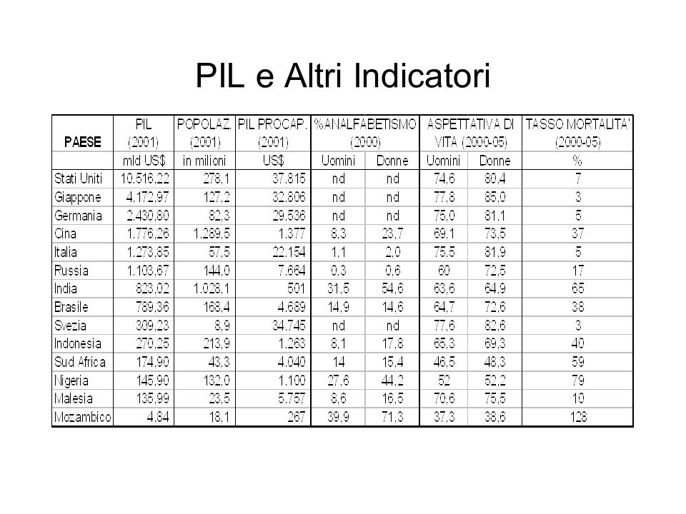 PIL e Altri Indicatori