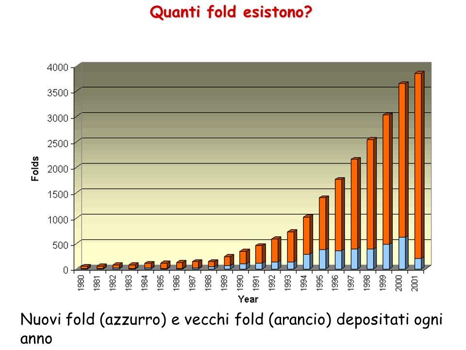 Quanti fold esistono Nuovi fold (azzurro) e vecchi fold (arancio) depositati ogni anno