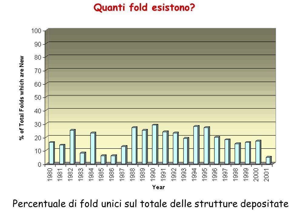 Quanti fold esistono Percentuale di fold unici sul totale delle strutture depositate