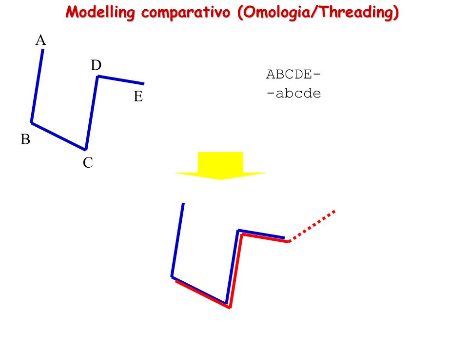 Modelling comparativo (Omologia/Threading)