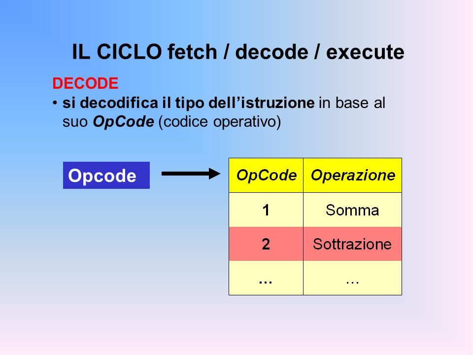 IL CICLO fetch / decode / execute