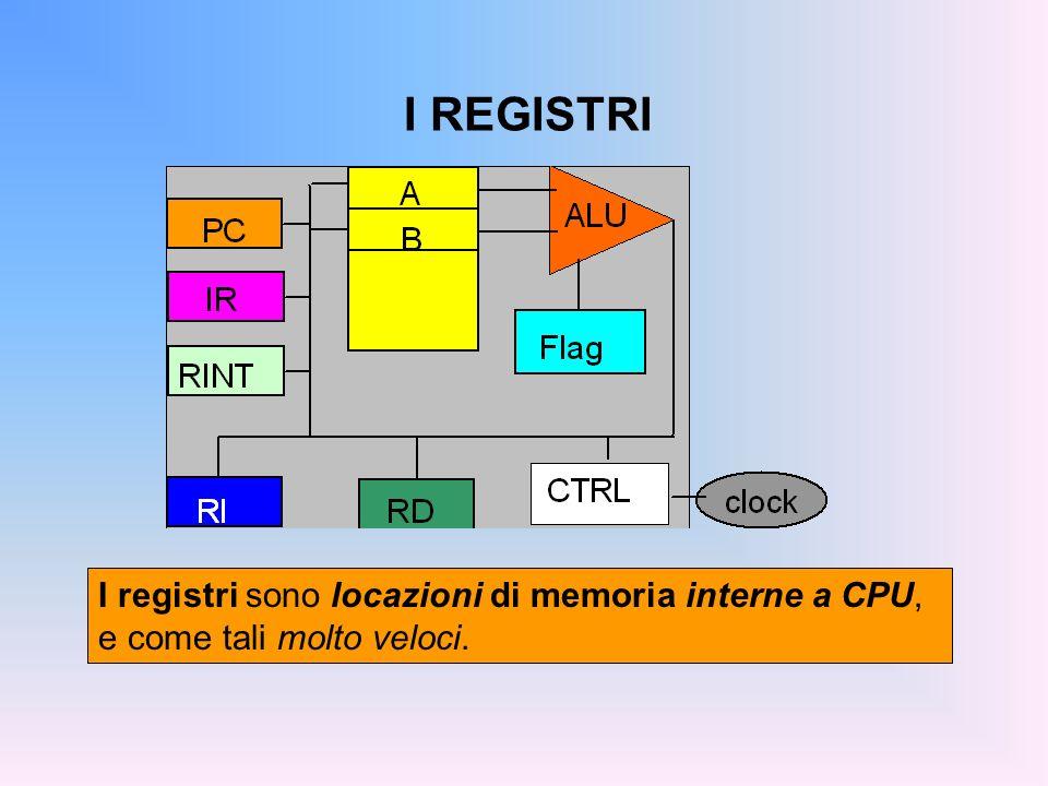 I REGISTRI I registri sono locazioni di memoria interne a CPU, e come tali molto veloci.