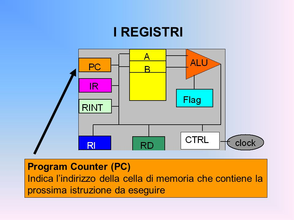 I REGISTRI Program Counter (PC)