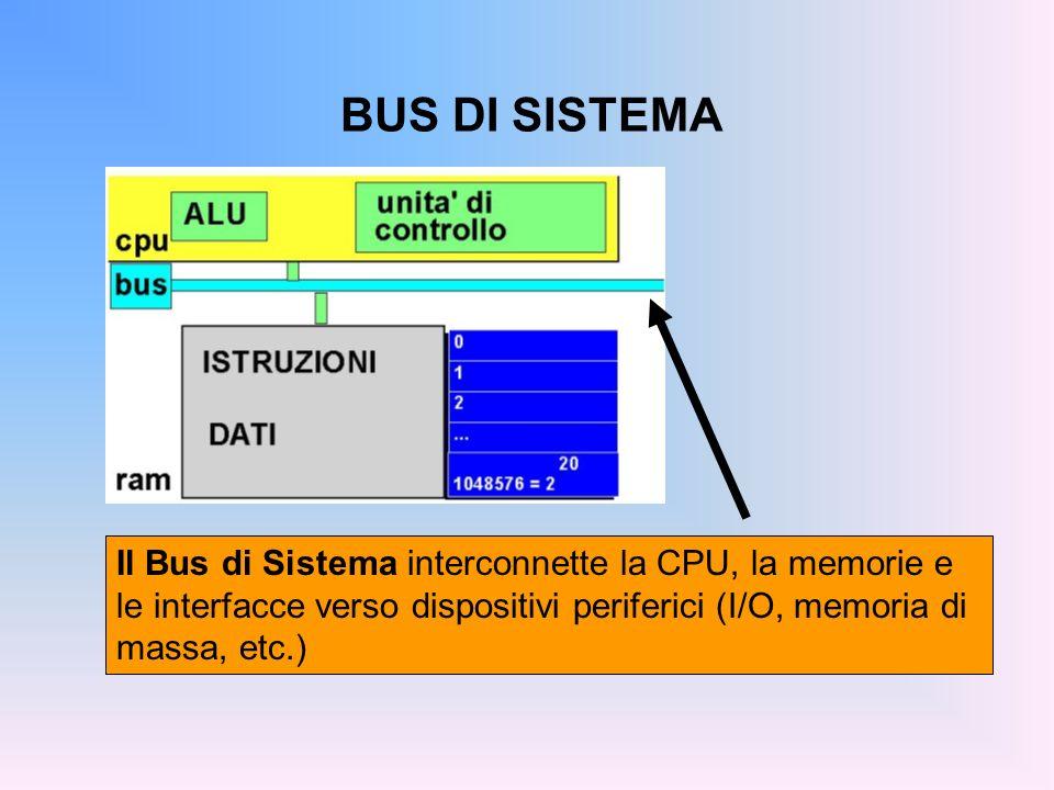 BUS DI SISTEMA Il Bus di Sistema interconnette la CPU, la memorie e le interfacce verso dispositivi periferici (I/O, memoria di massa, etc.)