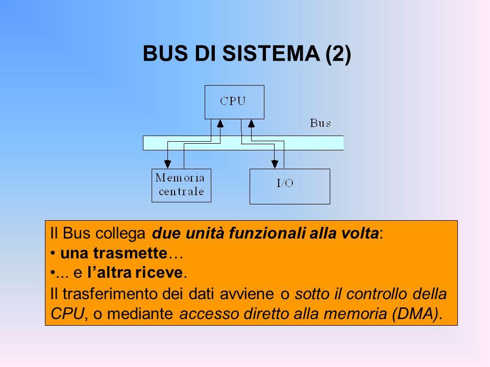 BUS DI SISTEMA (2) Il Bus collega due unità funzionali alla volta:
