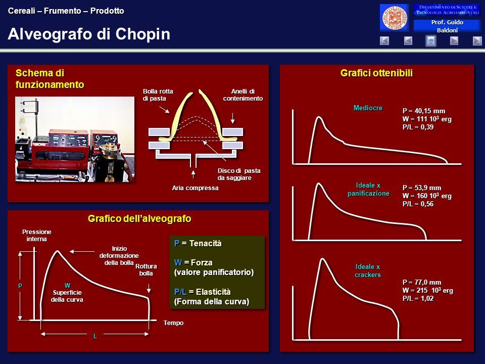 Alveografo di Chopin Schema di funzionamento Grafici ottenibili