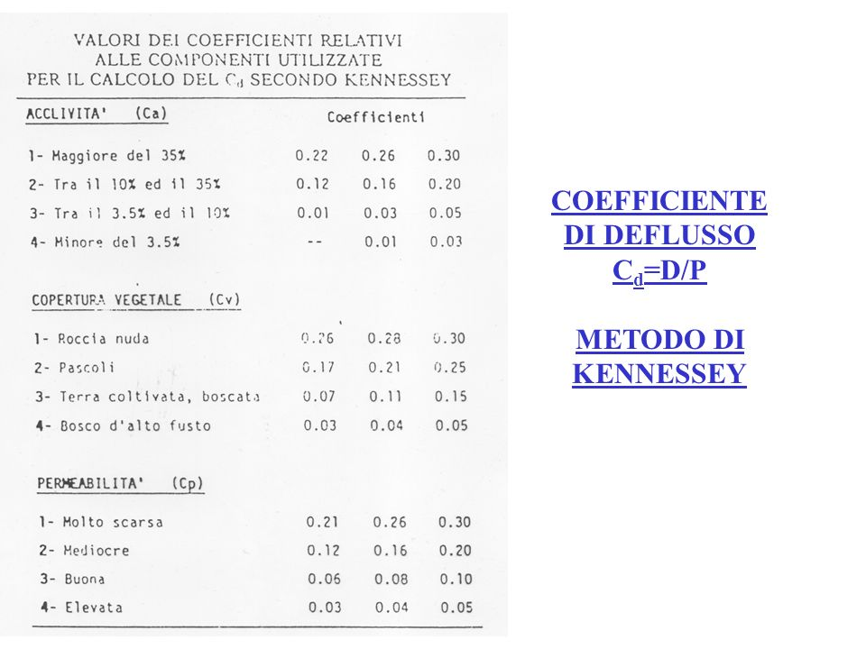 COEFFICIENTE DI DEFLUSSO Cd=D/P METODO DI KENNESSEY
