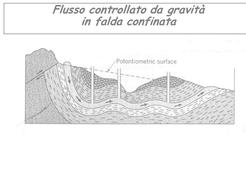 Flusso controllato da gravità in falda confinata