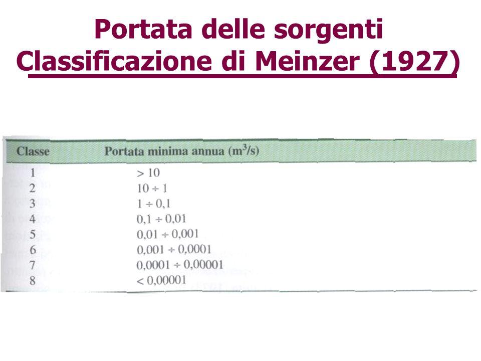Portata delle sorgenti Classificazione di Meinzer (1927)