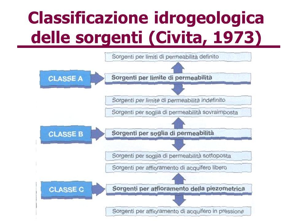 Classificazione idrogeologica delle sorgenti (Civita, 1973)