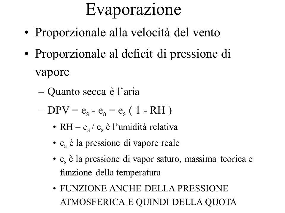 Evaporazione Proporzionale alla velocità del vento