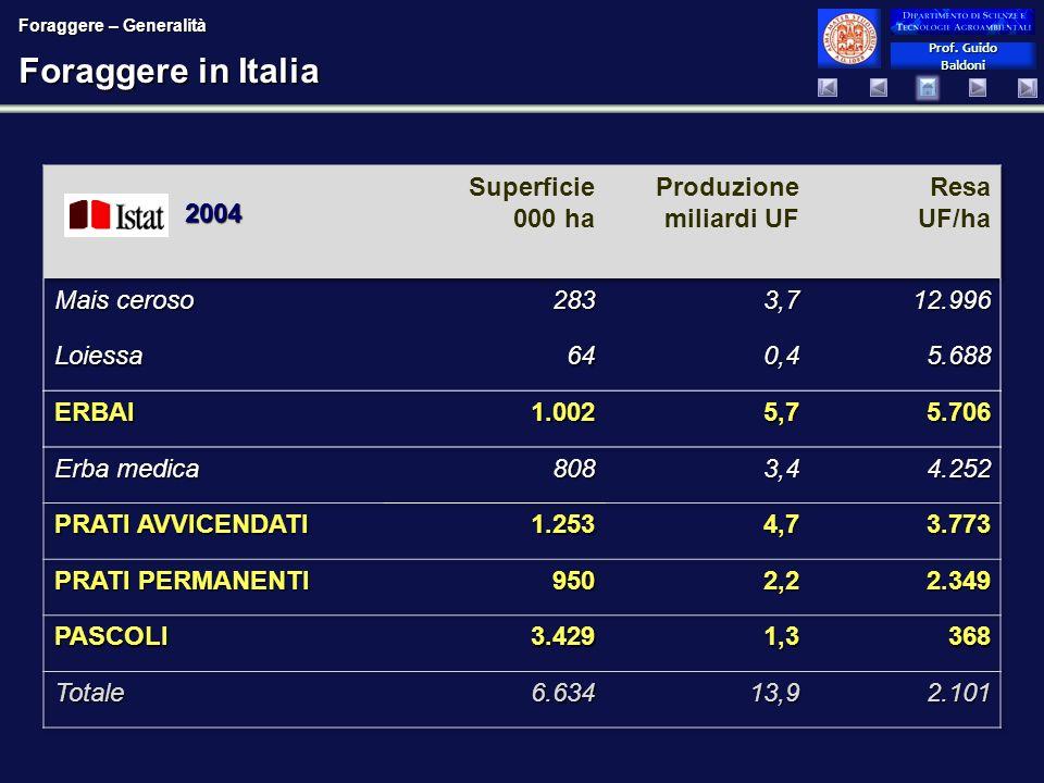 Foraggere in Italia Superficie 000 ha Produzione miliardi UF