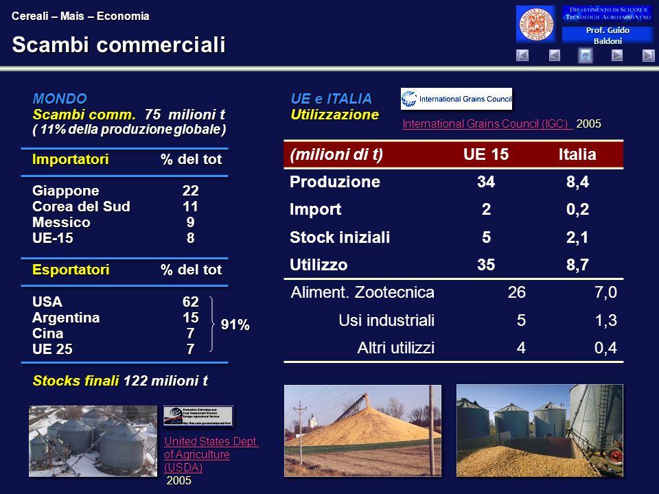 Scambi commerciali (milioni di t) UE 15 Italia Produzione 34 8,4
