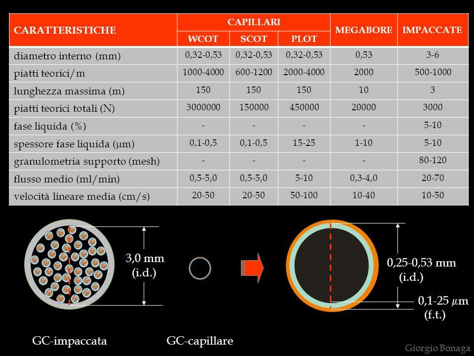 0,25-0,53 mm (i.d.) 0,1-25 mm (f.t.) 3,0 mm (i.d.) GC-impaccata