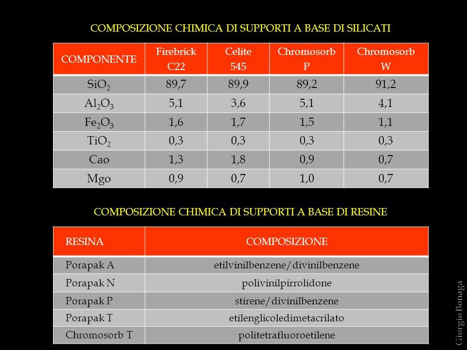 COMPOSIZIONE CHIMICA DI SUPPORTI A BASE DI SILICATI
