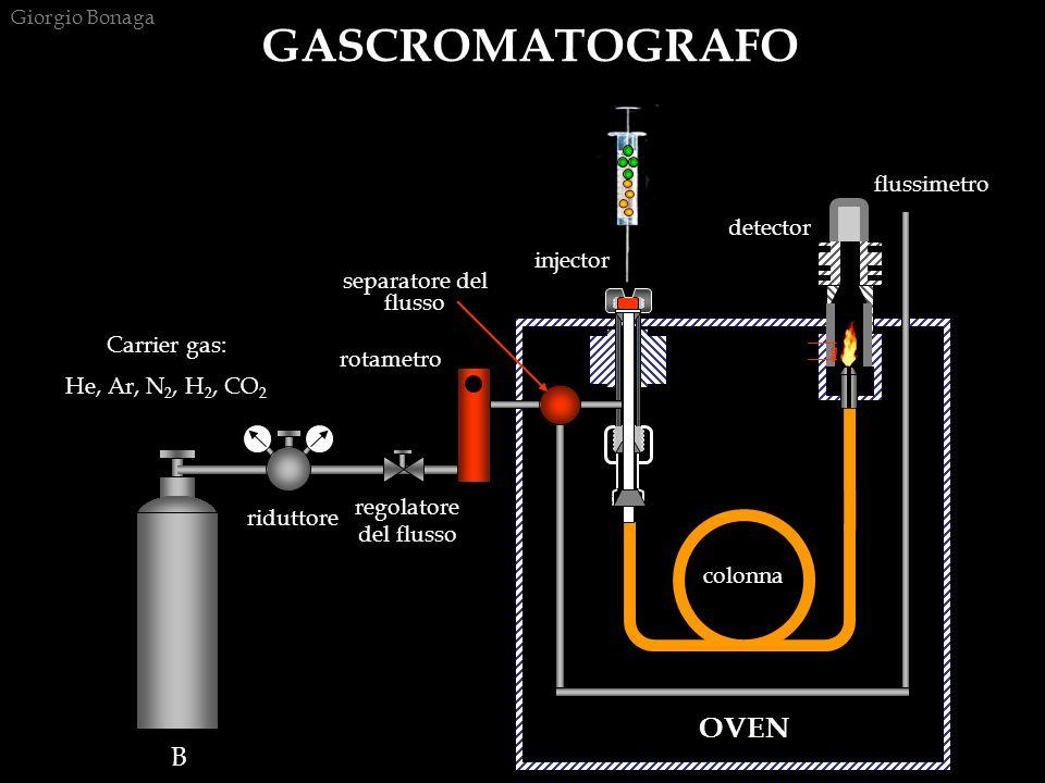 GASCROMATOGRAFO colonna OVEN B flussimetro detector injector
