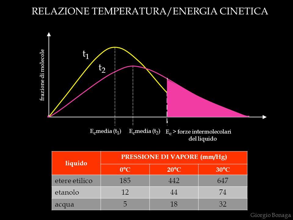 PRESSIONE DI VAPORE (mm/Hg)