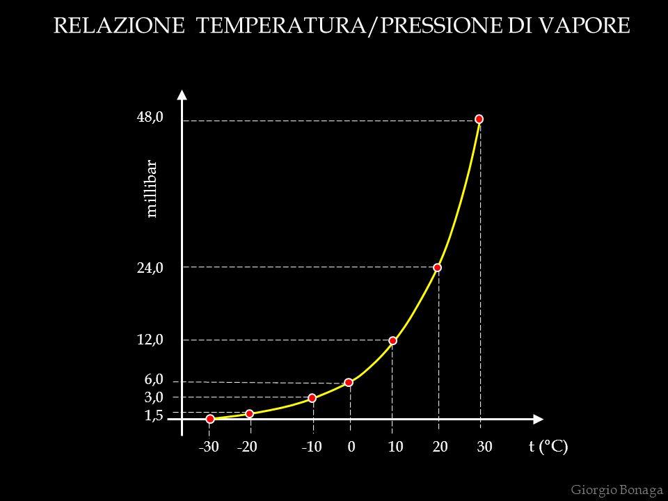 RELAZIONE TEMPERATURA/PRESSIONE DI VAPORE