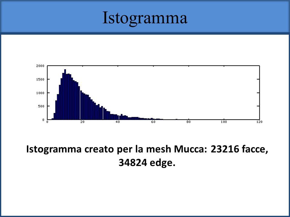 Istogramma creato per la mesh Mucca: 23216 facce,