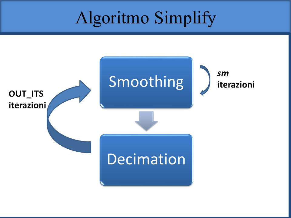 Algoritmo Simplify sm iterazioni OUT_ITS iterazioni Smoothing