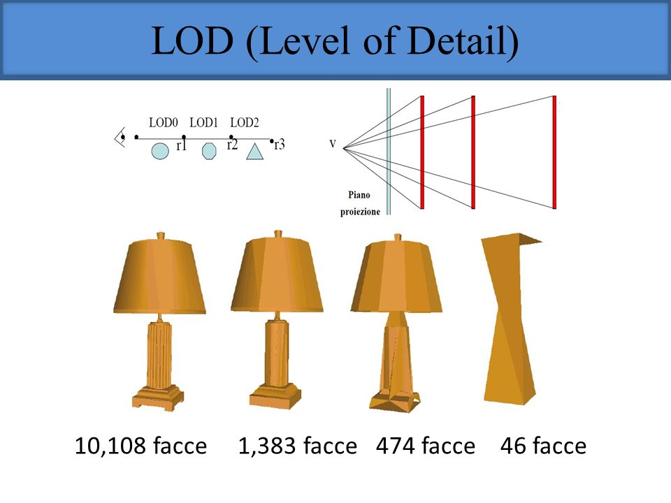 LOD (Level of Detail) 10,108 facce 1,383 facce 474 facce 46 facce