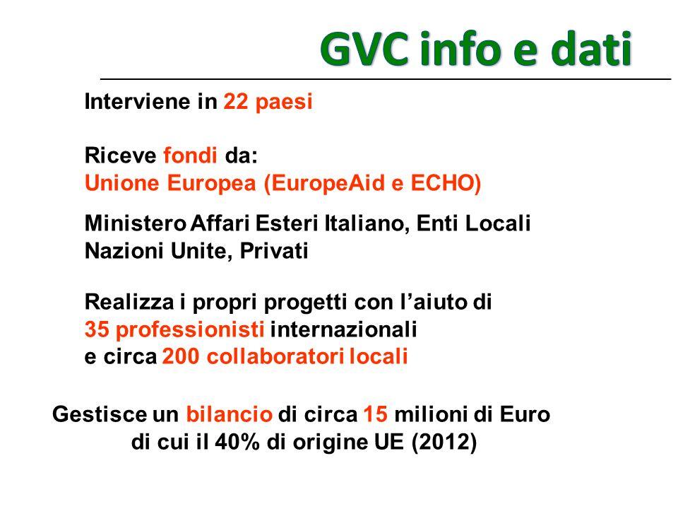 GVC info e dati Interviene in 22 paesi Riceve fondi da: