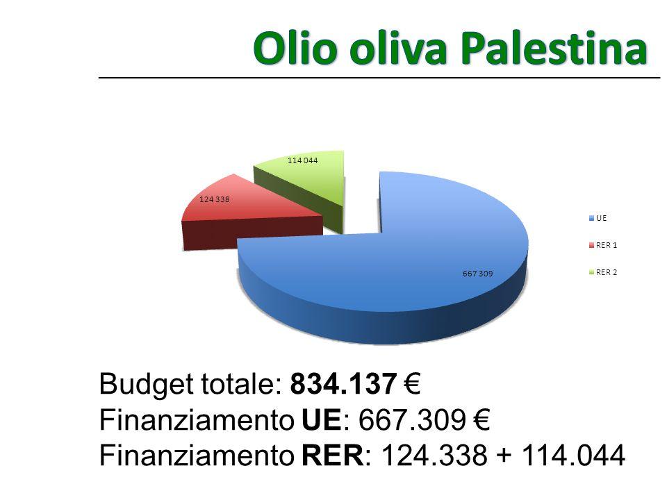 Olio oliva Palestina Budget totale: 834.137 €