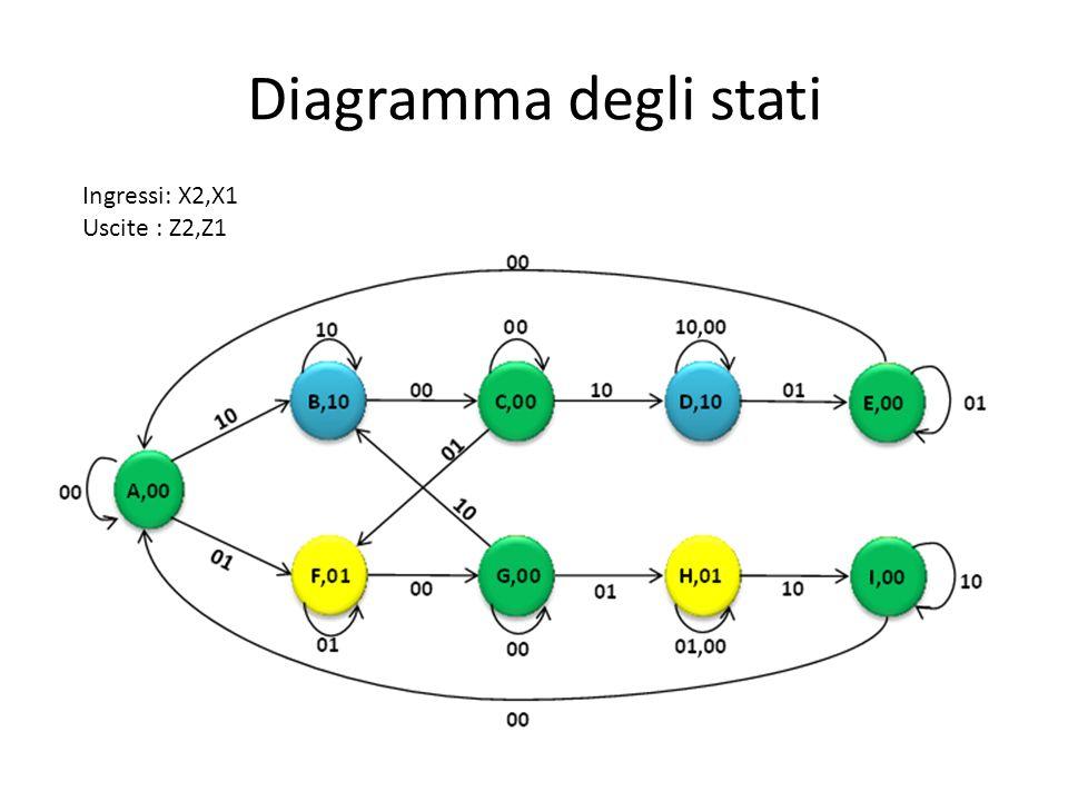 Diagramma degli stati Ingressi: X2,X1 Uscite : Z2,Z1