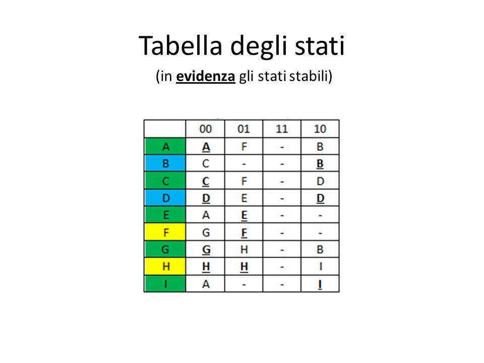 Tabella degli stati (in evidenza gli stati stabili)