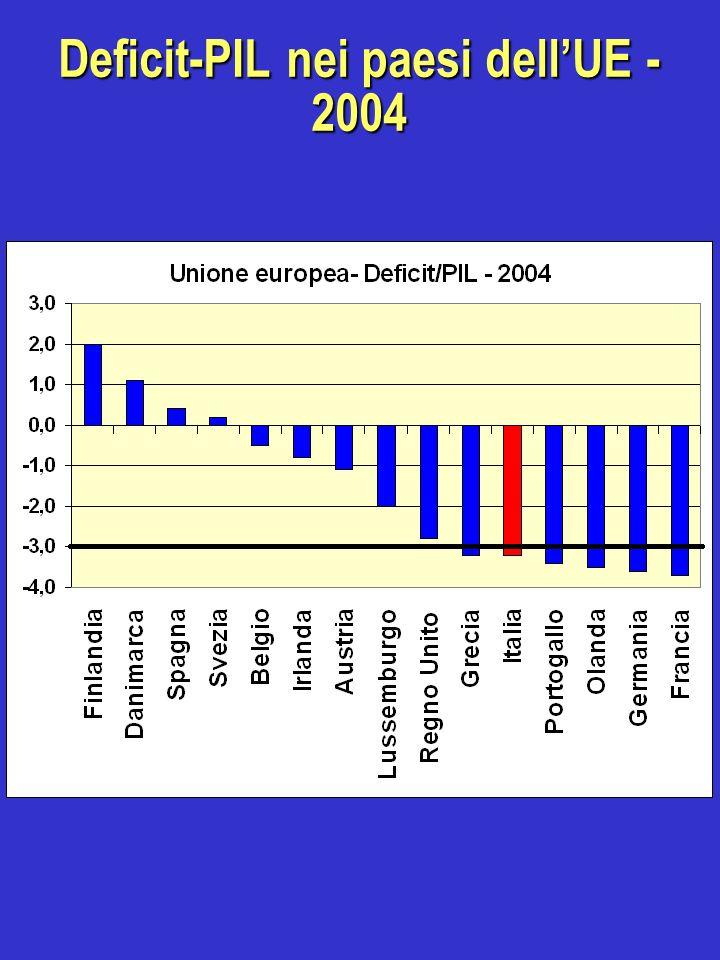 Deficit-PIL nei paesi dell'UE - 2004