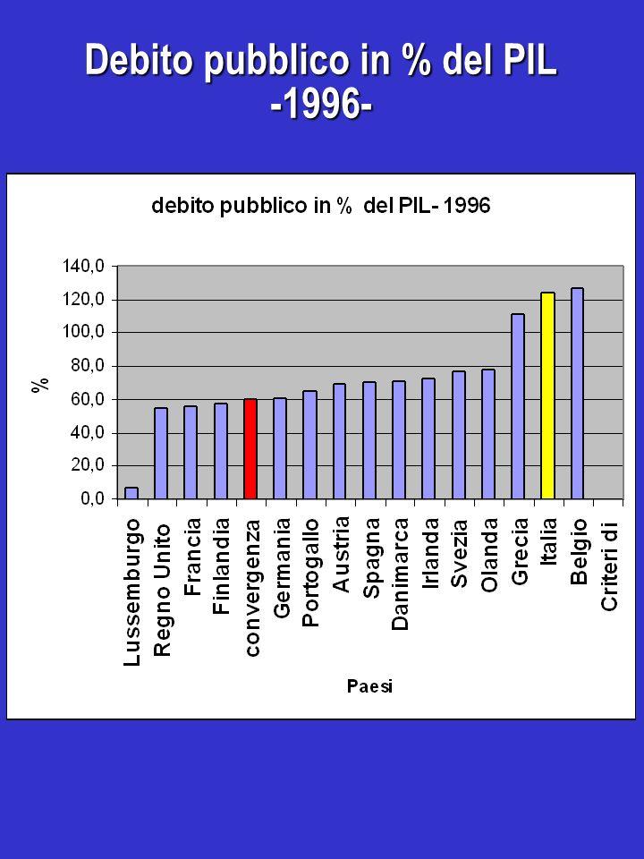 Debito pubblico in % del PIL -1996-
