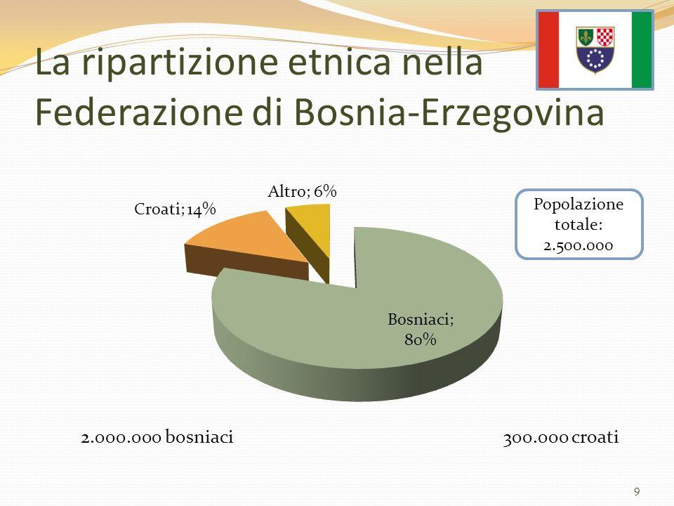 La ripartizione etnica nella Federazione di Bosnia-Erzegovina